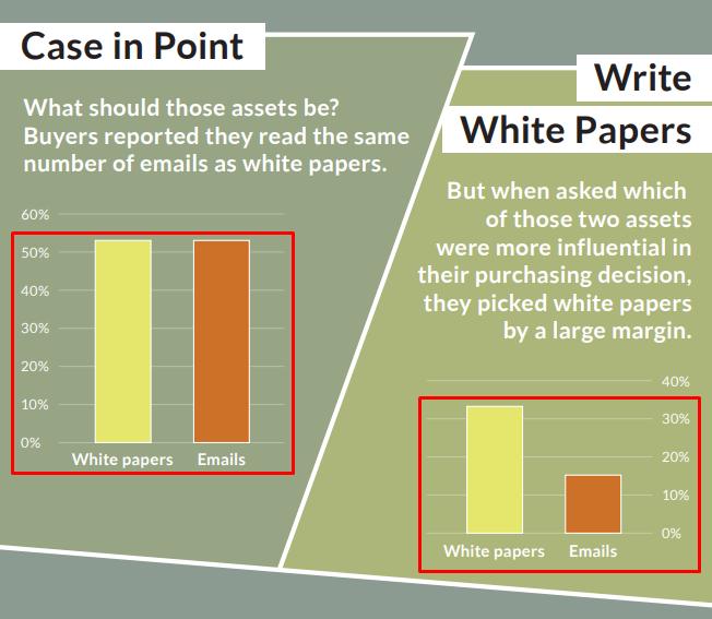 Картинка с 2 диаграммами: белые книги сильнее влияют, чем email-сообщения