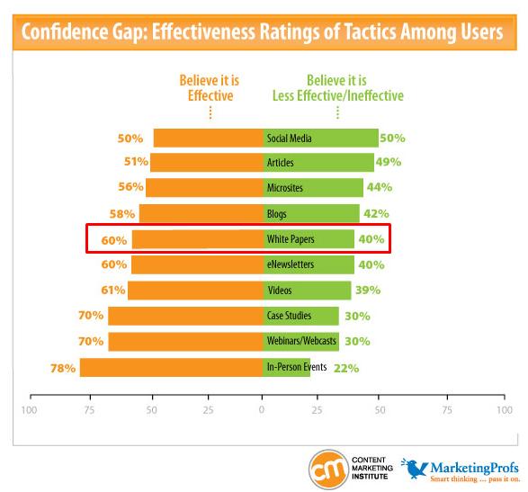 Картинка с диаграммой: 60% маркетологов В2В доверяют белым книгам